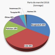 Shipbreaking 2016 Overview: Death is prowling in the shipscrapping yards, Europe exports more and more, Bangladesh and India are side by side, container ships are quickly finished off